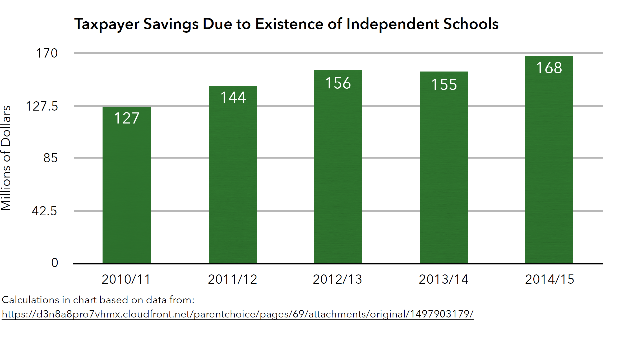 Graph showing tax payer savings due to existence of independent schools